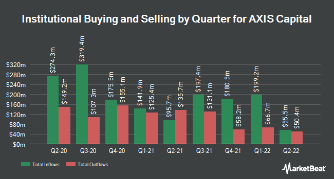 Institutional Ownership by Quarter for AXIS Capital (NYSE:AXS)
