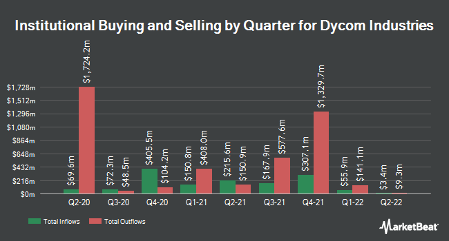 Institutional Ownership by Quarter for Dycom Industries (NYSE:DY)