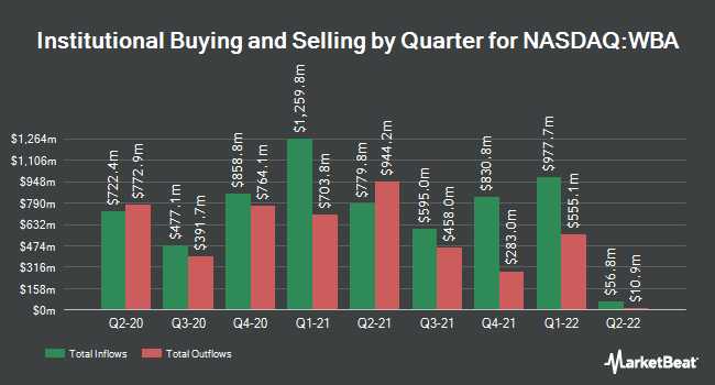 Institutional Ownership by Quarter for Walgreens Boots Alliance (NASDAQ:WBA)
