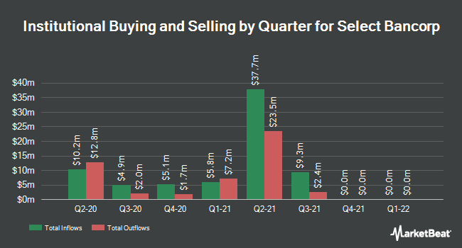 Institutional Ownership by Quarter for New Century Bancorp, Inc. (NC) (NASDAQ:SLCT)