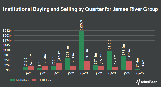 Institutional Ownership by Quarter for James River Group (NASDAQ:JRVR)