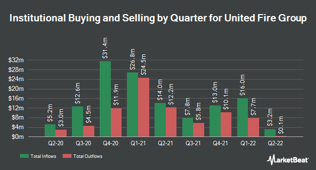 Institutional Ownership by Quarter for United Fire Group (NASDAQ:UFCS)