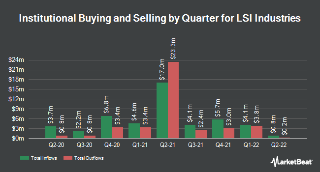 Institutional Ownership by Quarter for LSI Industries (NASDAQ:LYTS)