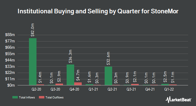 Institutional Ownership by Quarter for StoneMor Partners L.P. (NYSE:STON)