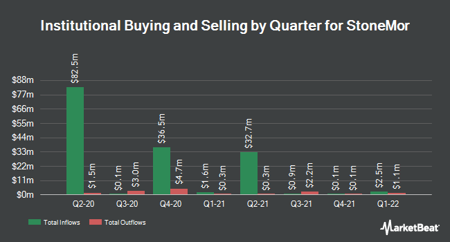 Institutional Ownership by Quarter for StoneMor Partners (NYSE:STON)