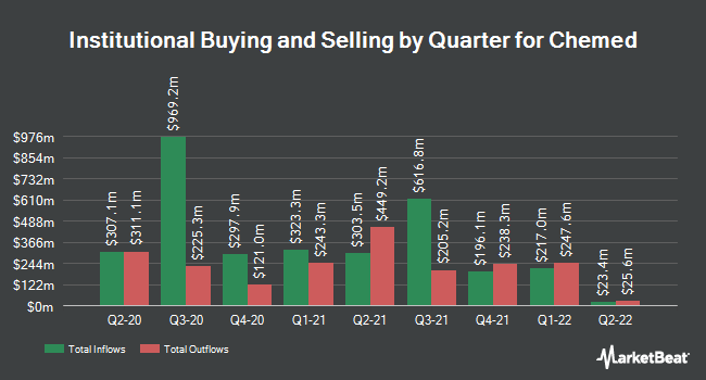 Institutional Ownership by Quarter for Chemed Corp. (NYSE:CHE)