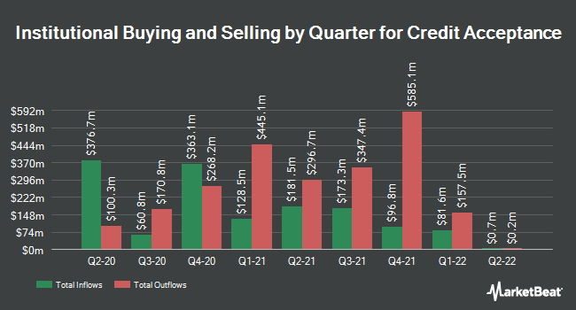 Institutional Ownership by Quarter for Credit Acceptance (NASDAQ:CACC)