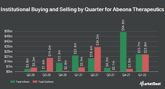 Institutional Ownership by Quarter for Abeona Therapeutics (NASDAQ:ABEO)