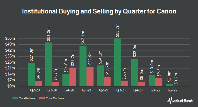 Institutional Ownership by Quarter for Canon (NYSE:CAJ)