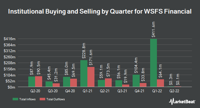 Institutional Ownership by Quarter for WSFS Financial (NASDAQ:WSFS)