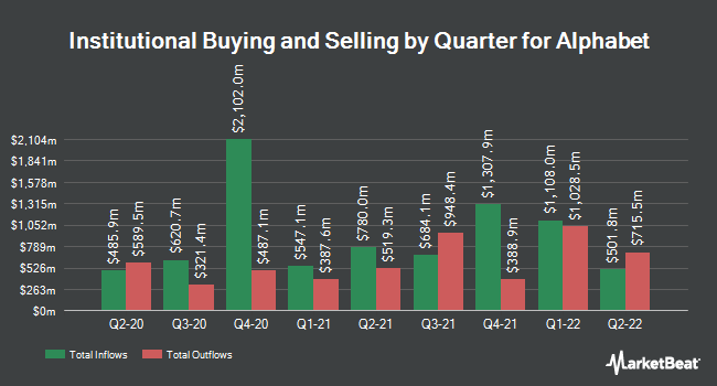 Institutional Ownership by Quarter for Alphabet Inc Class A (NASDAQ:GOOGL)
