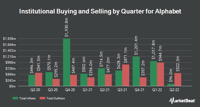 Institutional Ownership by Quarter for Alphabet (NASDAQ:GOOGL)
