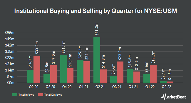 Institutional Ownership by Quarter for U.S. Cellular (NYSE:USM)