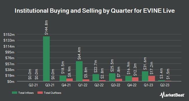 Institutional Ownership by Quarter for Evine (NASDAQ:EVLV)