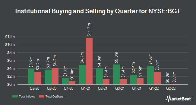 Institutional Ownership by Quarter for Blackrock Floating Rate Income (NYSE:BGT)
