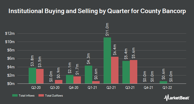 Institutional Ownership by Quarter for County Bancorp (NASDAQ:ICBK)