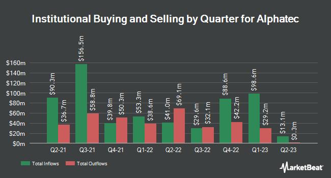 Institutional Ownership by Quarter for Alphatec (NASDAQ:ATEC)