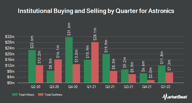Institutional Ownership by Quarter for Astronics (NASDAQ:ATRO)