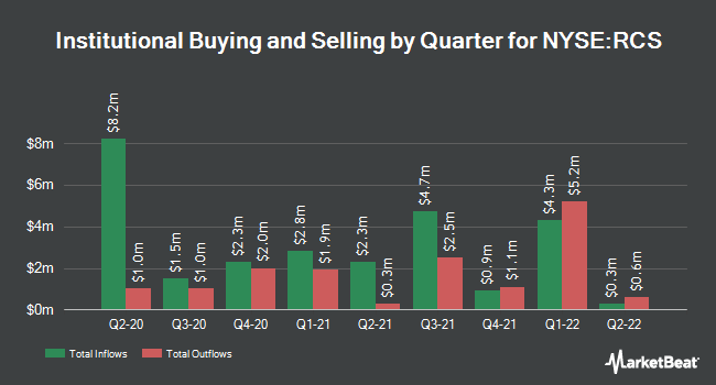 Institutional Ownership by Quarter for PIMCO Strategic Income Fund (NYSE:RCS)