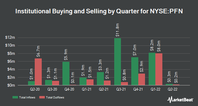 Institutional Ownership by Quarter for Pimco Income Strategy Fund II (NYSE:PFN)