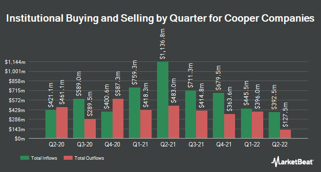 Institutional Ownership by Quarter for The Cooper Companies (NYSE:COO)