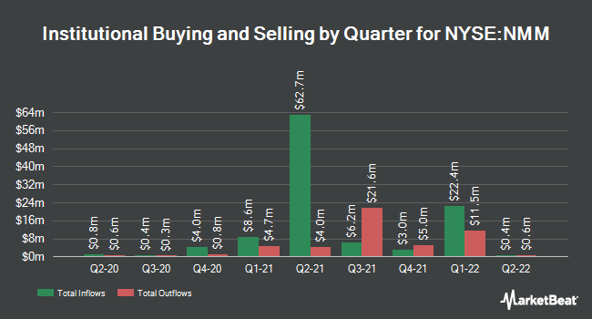 Institutional Ownership by Quarter for Navios Maritime Partners (NYSE:NMM)