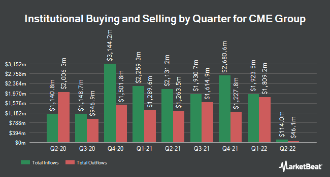 Institutional Ownership by Quarter for CME Group (NASDAQ:CME)