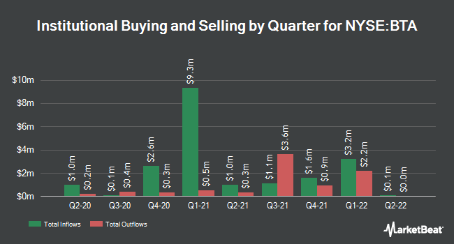Institutional Ownership by Quarter for BlackRock LT Municipal Advantage Trust (NYSE:BTA)
