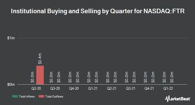 Institutional Ownership by Quarter for Frontier Communications (NASDAQ:FTR)