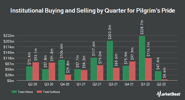 Institutional Ownership by Quarter for Pilgrim`s Pride (NASDAQ:PPC)