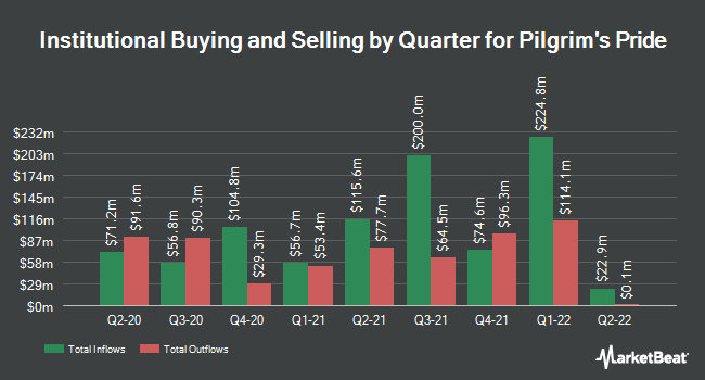 Institutional Ownership by Quarter for Pilgrim's Pride (NASDAQ:PPC)
