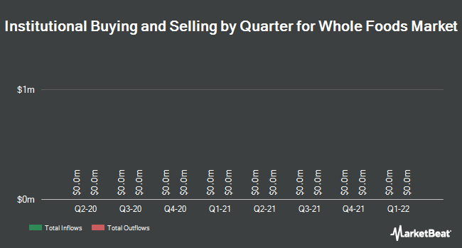 Institutional Ownership by Quarter for Whole Foods Market (NASDAQ:WFM)