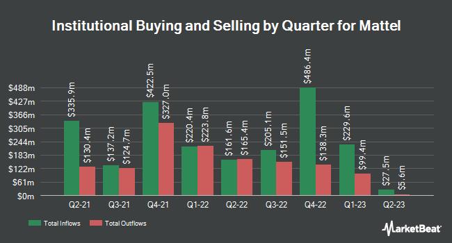 Institutional Ownership by Quarter for Mattel (NASDAQ:MAT)