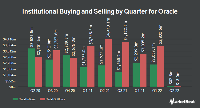 Institutional Ownership by Quarter for Oracle Corporation (NYSE:ORCL)