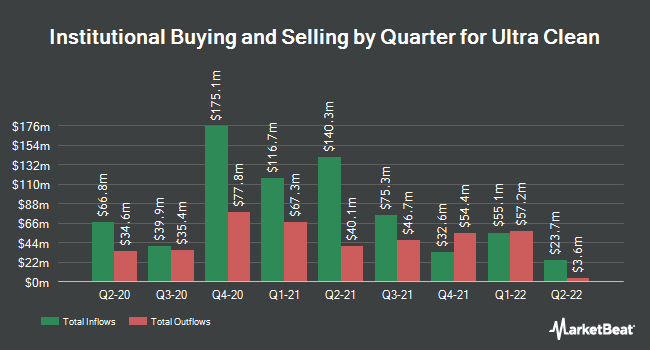 Institutional Ownership by Quarter for Ultra Clean (NASDAQ:UCTT)