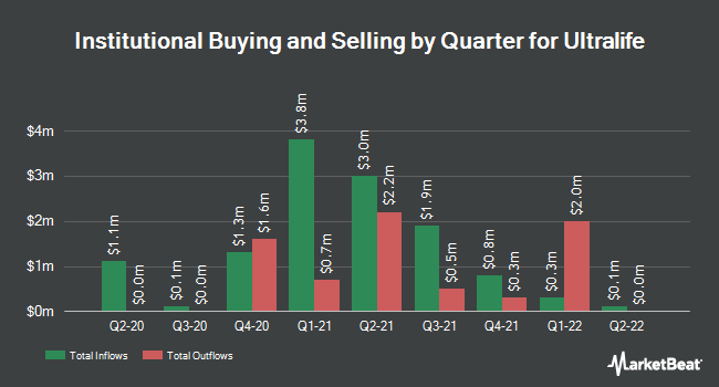 Institutional Ownership by Quarter for Ultralife (NASDAQ:ULBI)