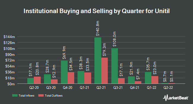 Institutional Ownership by Quarter for Unitil (NYSE:UTL)
