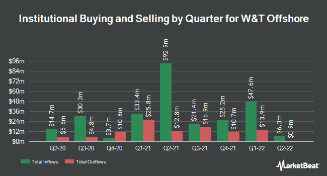 Institutional Ownership by Quarter for W&T Offshore (NYSE:WTI)