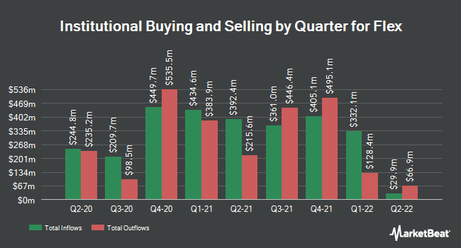 Institutional Ownership by Quarter for Flex (NASDAQ:FLEX)