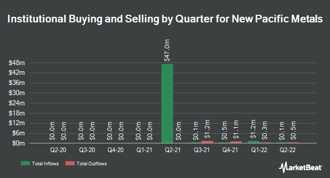 Institutional Ownership by Quarter for Newport (NASDAQ:NEWP)