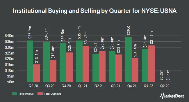 Institutional Ownership by Quarter for USANA Health Sciences (NYSE:USNA)