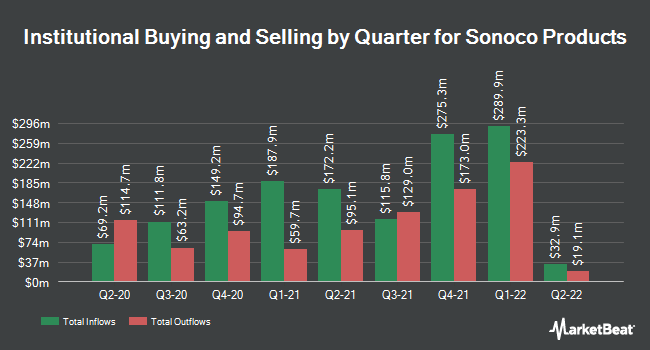 Institutional Ownership by Quarter for Sonoco (NYSE:SON)