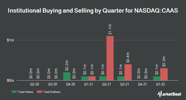 Institutional Ownership by Quarter for China Automotive Systems (NASDAQ:CAAS)