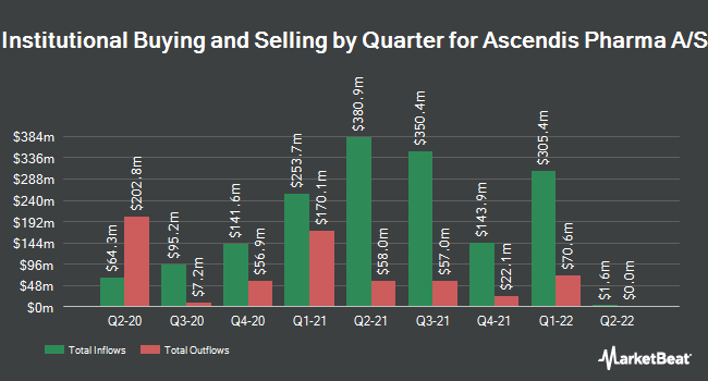 Institutional Ownership by Quarter for Ascendis Pharma (NASDAQ:ASND)