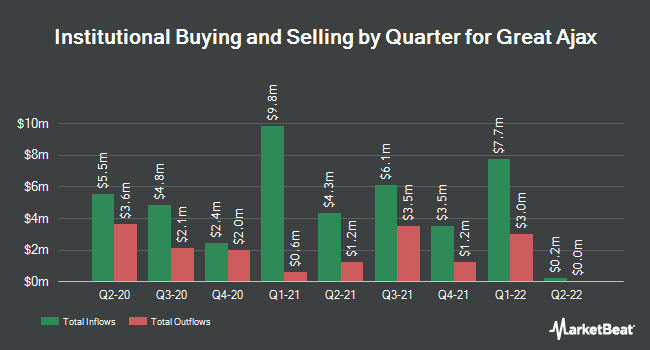 Institutional Ownership by Quarter for Great Ajax (NYSE:AJX)