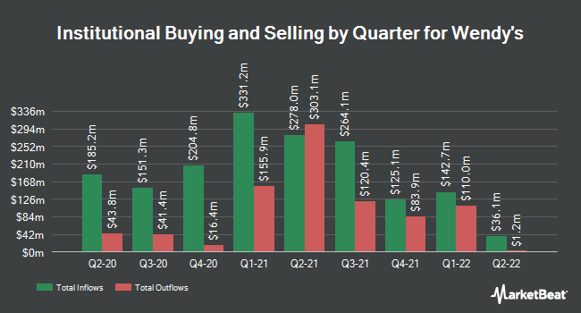 Institutional Ownership by Quarter for Wendys (NASDAQ:WEN)