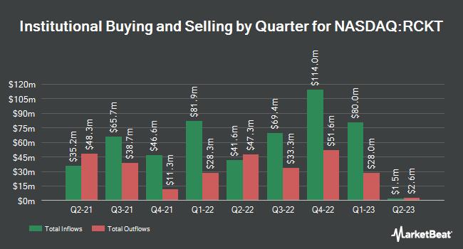 Institutional Ownership by Quarter for Rocket Pharmaceuticals (NASDAQ:RCKT)