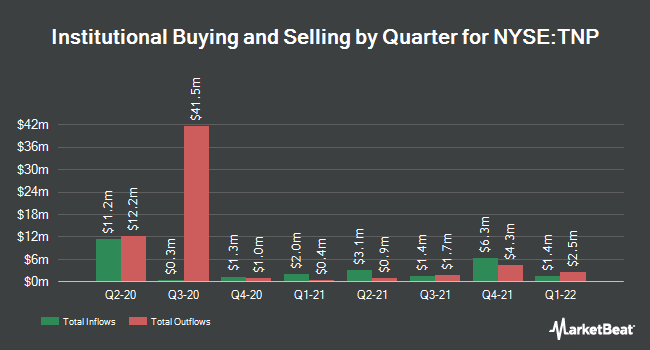 Institutional Ownership by Quarter for Tsakos Energy Navigation (NYSE:TNP)