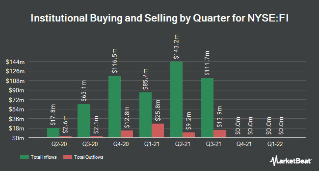 Institutional Ownership by Quarter for Frank`s International (NYSE:FI)