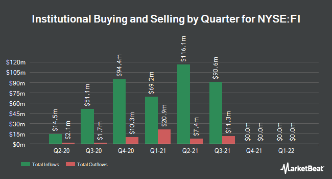 Institutional Ownership by Quarter for Franks International (NYSE:FI)